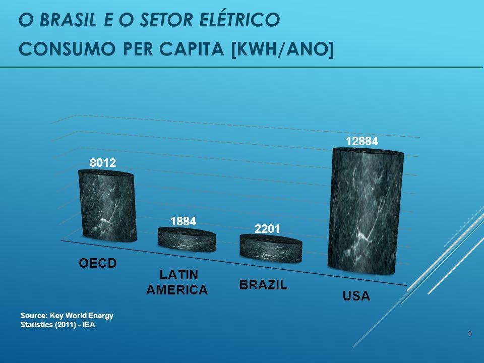 Consumo per capita [kWh/ano]